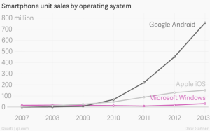 Microsoft smartphone sales chart